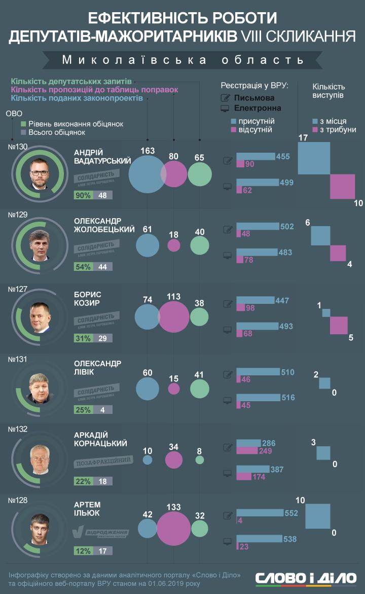 Нардеп Вадатурский стал лидером в списке депутатов от Николаевщины, по выполнению своих предвыборных обещаний (Инфографика)